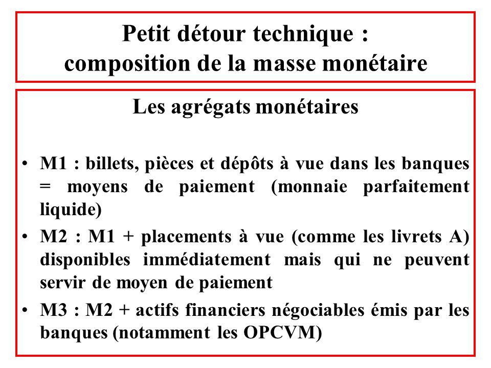 Petit détour technique : composition de la masse monétaire