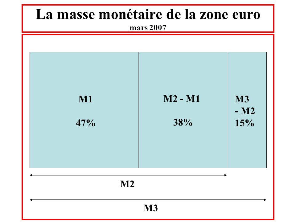 La masse monétaire de la zone euro mars 2007