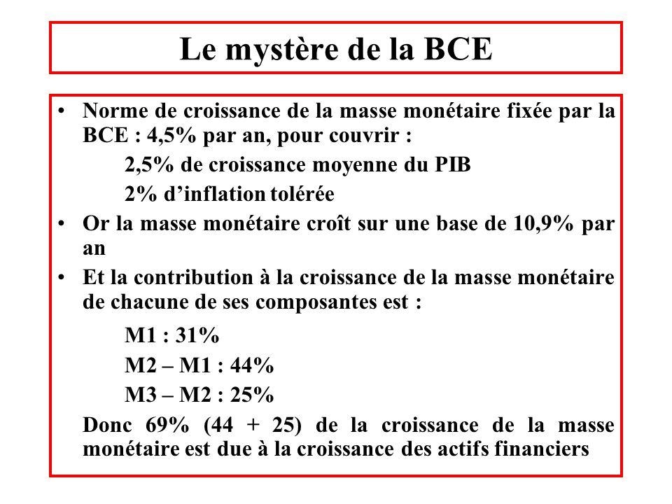 Le mystère de la BCE Norme de croissance de la masse monétaire fixée par la BCE : 4,5% par an, pour couvrir :