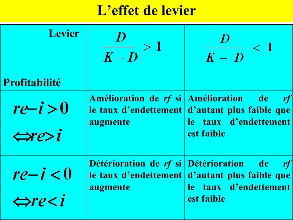 L'effet de levier Levier Profitabilité