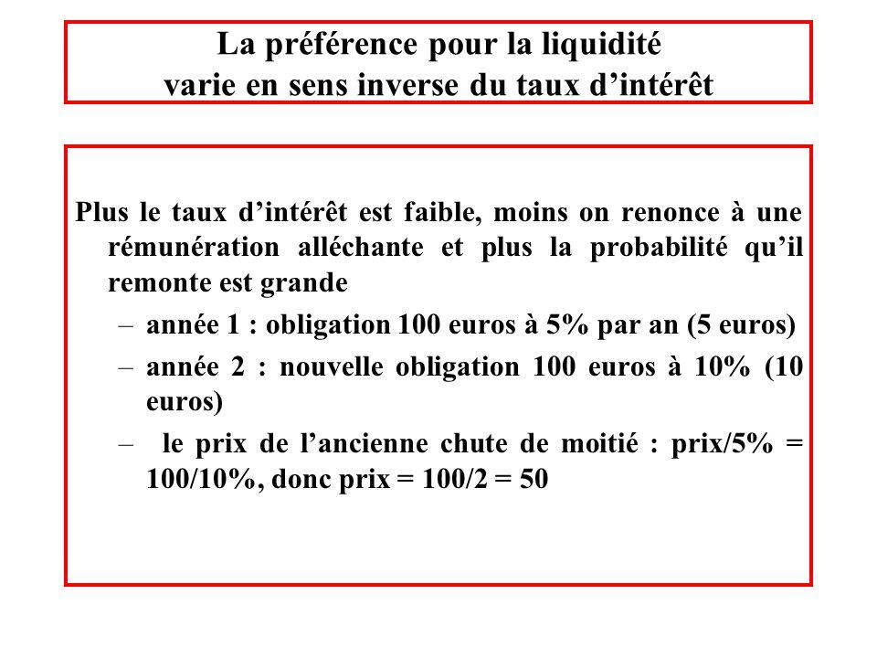 La préférence pour la liquidité varie en sens inverse du taux d'intérêt