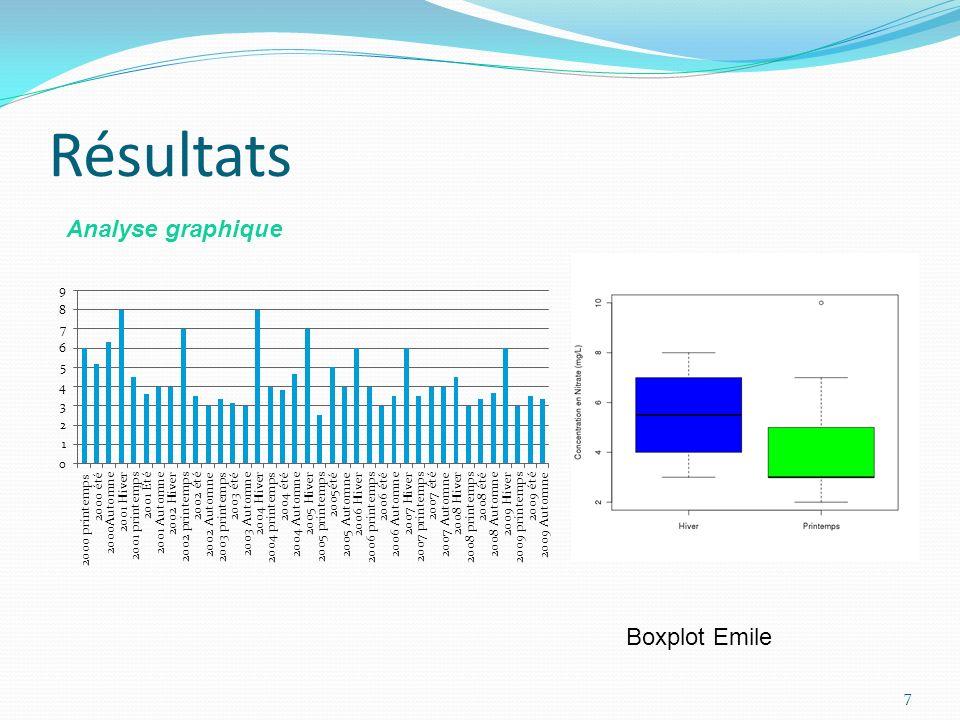 Résultats Analyse graphique Boxplot Emile