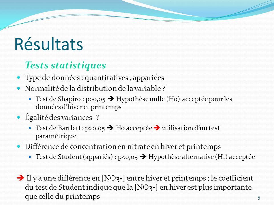 Résultats Tests statistiques