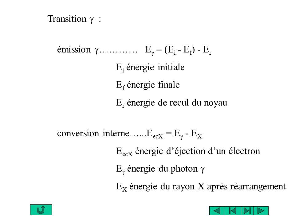 Transition g : émission g………… Eg = (Ei - Ef) - Er. Ei énergie initiale. Ef énergie finale. Er énergie de recul du noyau.