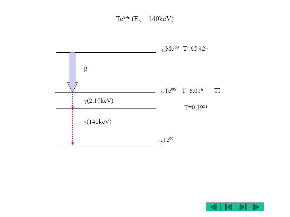 Tc99m(Eg = 140keV) 42Mo99 T=65.42h b- 43Tc99m T=6.01h TI g(2.17keV)