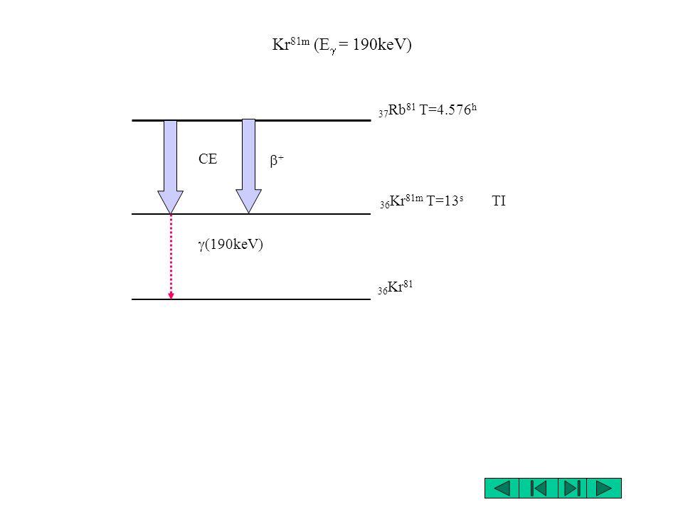 Kr81m (Eg = 190keV) 37Rb81 T=4.576h CE b+ 36Kr81m T=13s TI g(190keV)