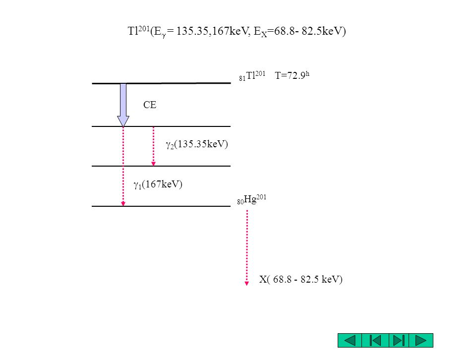 Tl201(Eg = 135.35,167keV, EX=68.8- 82.5keV) 81Tl201 T=72.9h CE