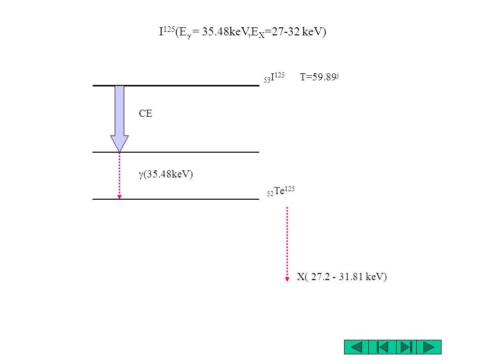 I125(Eg = 35.48keV,EX=27-32 keV) 53I125 T=59.89j CE g(35.48keV)