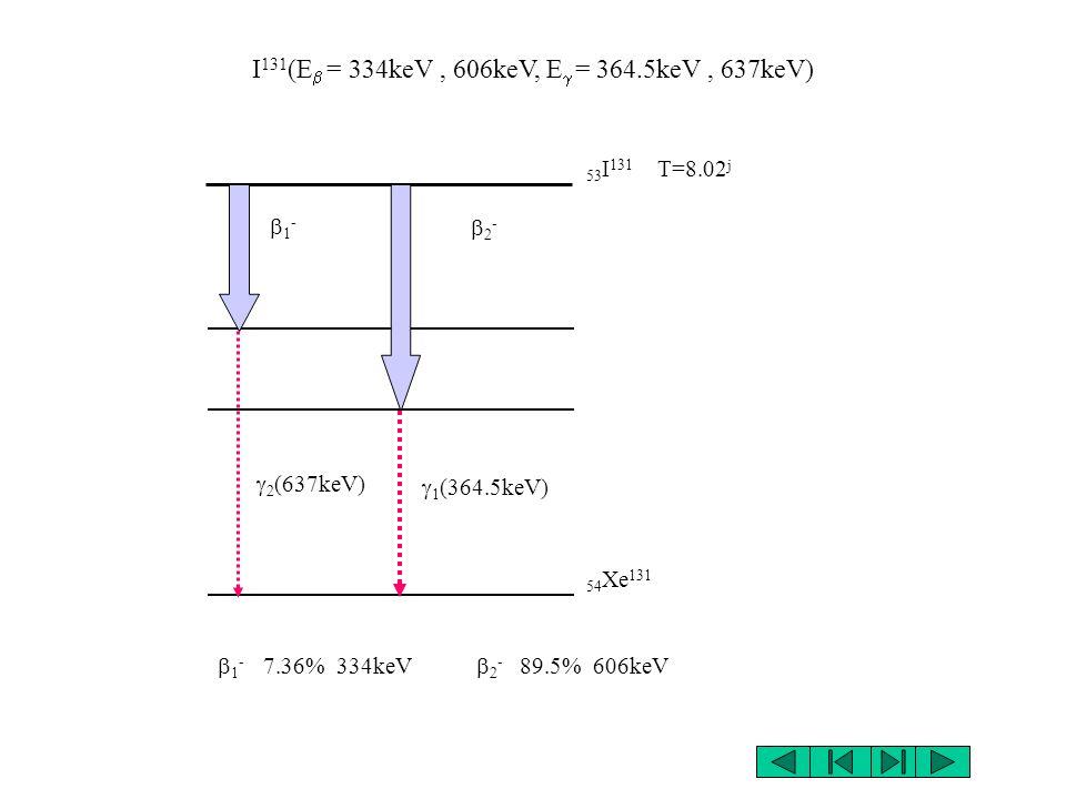 I131(Eb = 334keV , 606keV, Eg = 364.5keV , 637keV)