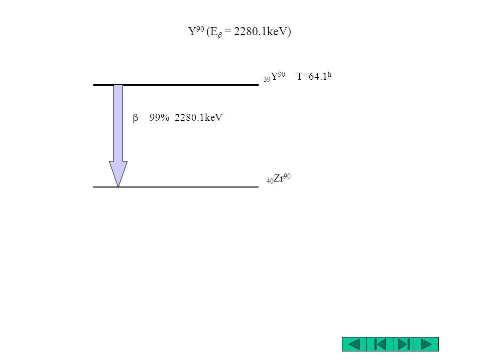 Y90 (Eb = 2280.1keV) 39Y90 T=64.1h b- 99% 2280.1keV 40Zr90