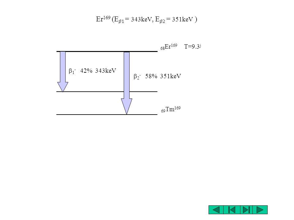 Er169 (Eb1 = 343keV, Eb2 = 351keV ) 68Er169 T=9.3j b1- 42% 343keV