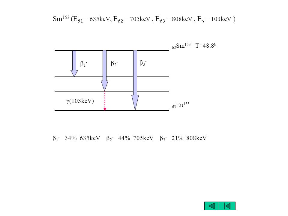 Sm153 (Eb1 = 635keV, Eb2 = 705keV , Eb3 = 808keV , Eg = 103keV )