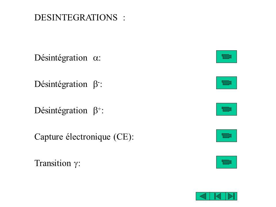 DESINTEGRATIONS : Désintégration a: Désintégration b-: Désintégration b+: Capture électronique (CE):