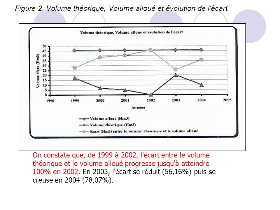 Figure 2. Volume théorique, Volume alloué et évolution de l écart