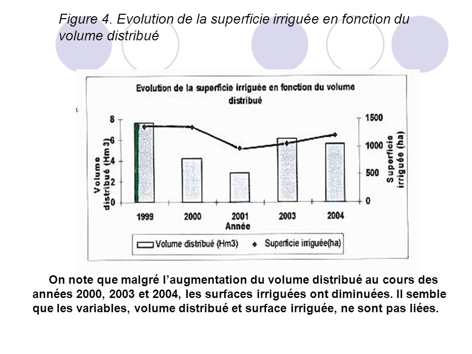 Figure 4. Evolution de la superficie irriguée en fonction du volume distribué
