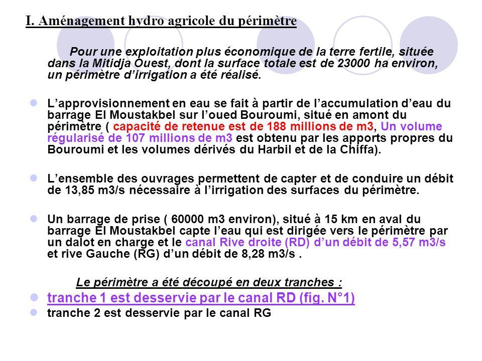 I. Aménagement hydro agricole du périmètre