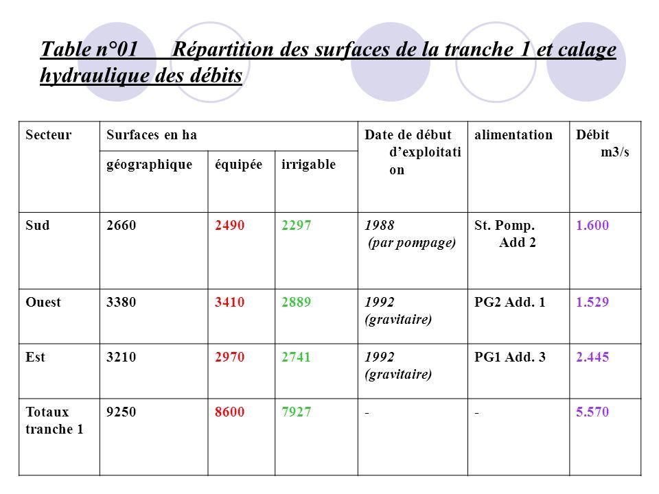 Table n°01 Répartition des surfaces de la tranche 1 et calage hydraulique des débits