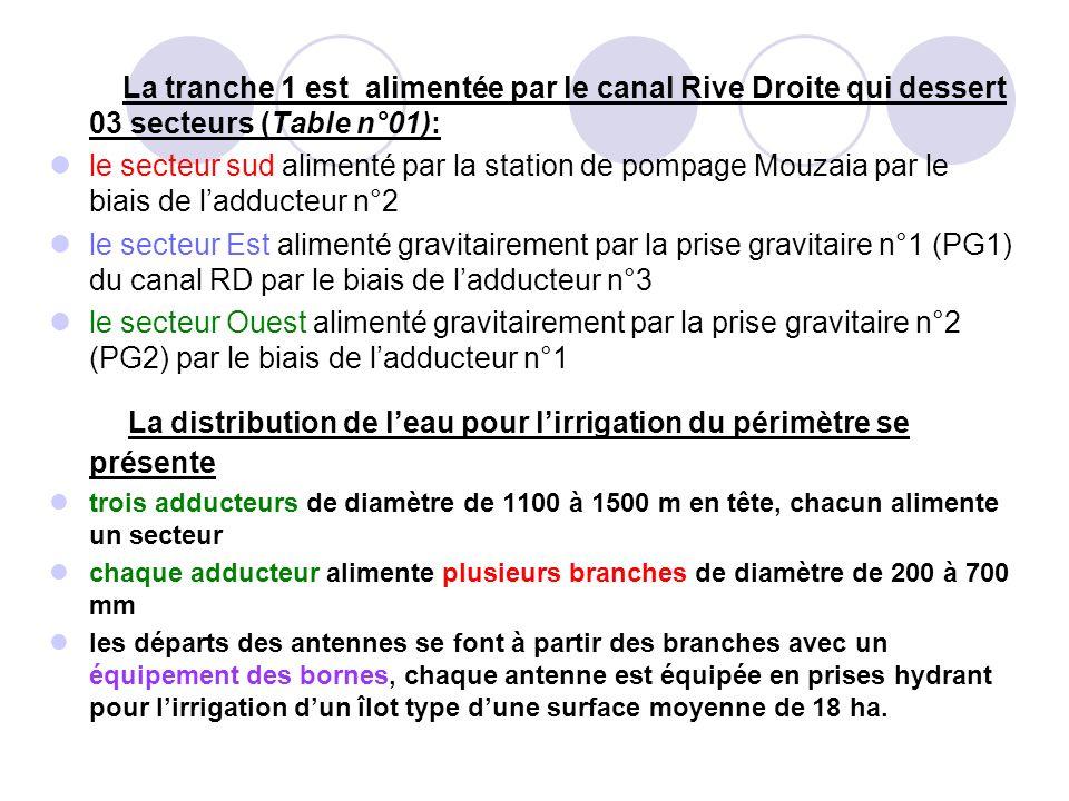 La distribution de l'eau pour l'irrigation du périmètre se présente