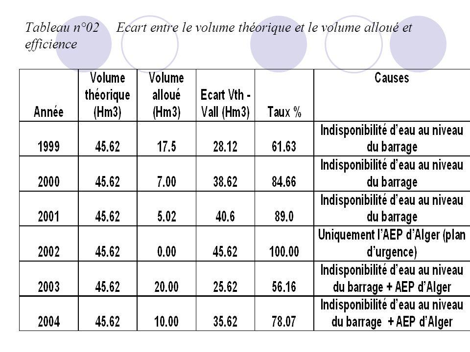 Tableau n°02 Ecart entre le volume théorique et le volume alloué et efficience