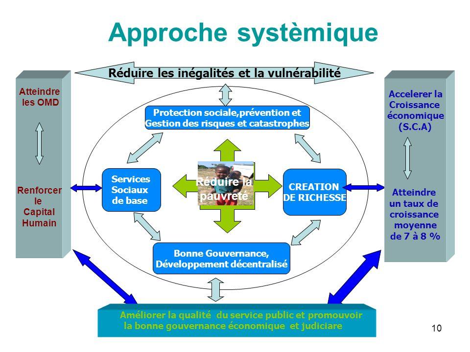 Approche systèmique Réduire les inégalités et la vulnérabilité