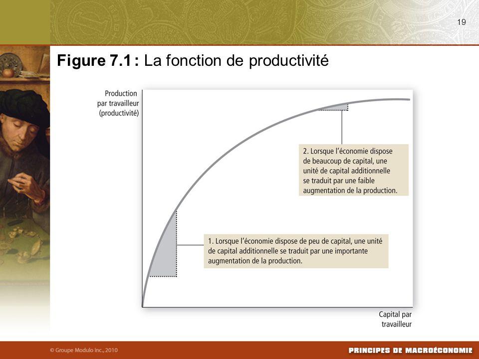 Figure 7.1 : La fonction de productivité