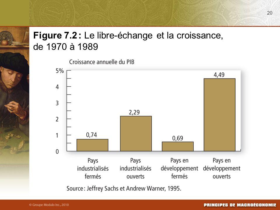 Figure 7.2 : Le libre-échange et la croissance, de 1970 à 1989
