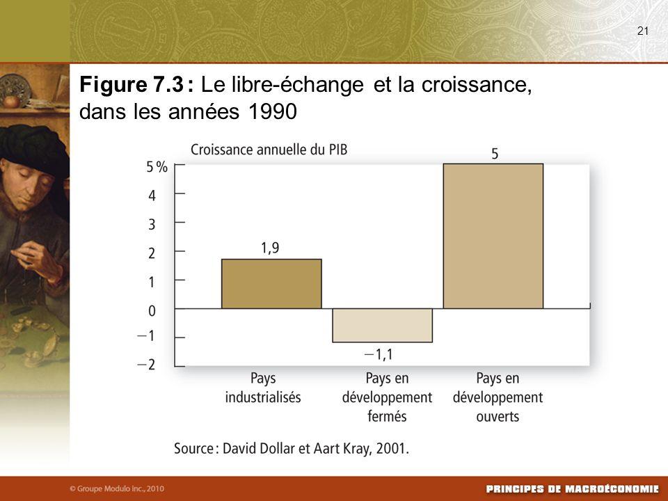 Figure 7.3 : Le libre-échange et la croissance, dans les années 1990