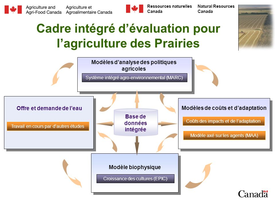 Cadre intégré d'évaluation pour l'agriculture des Prairies