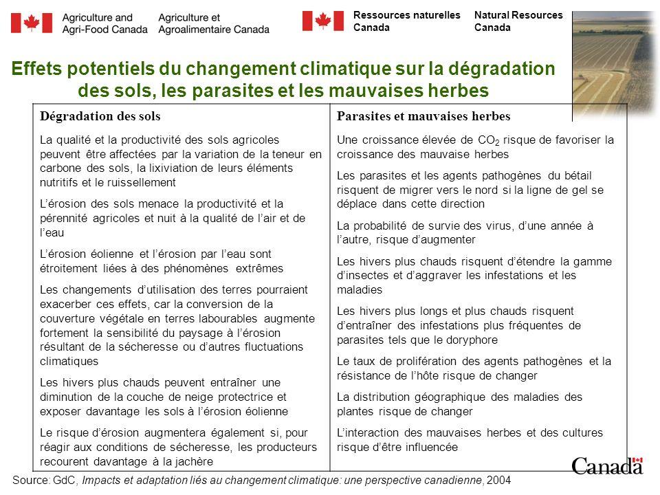 Effets potentiels du changement climatique sur la dégradation des sols, les parasites et les mauvaises herbes