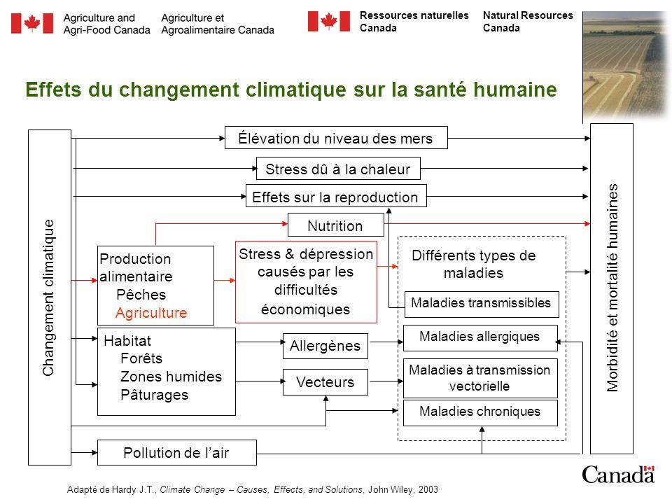 Effets du changement climatique sur la santé humaine
