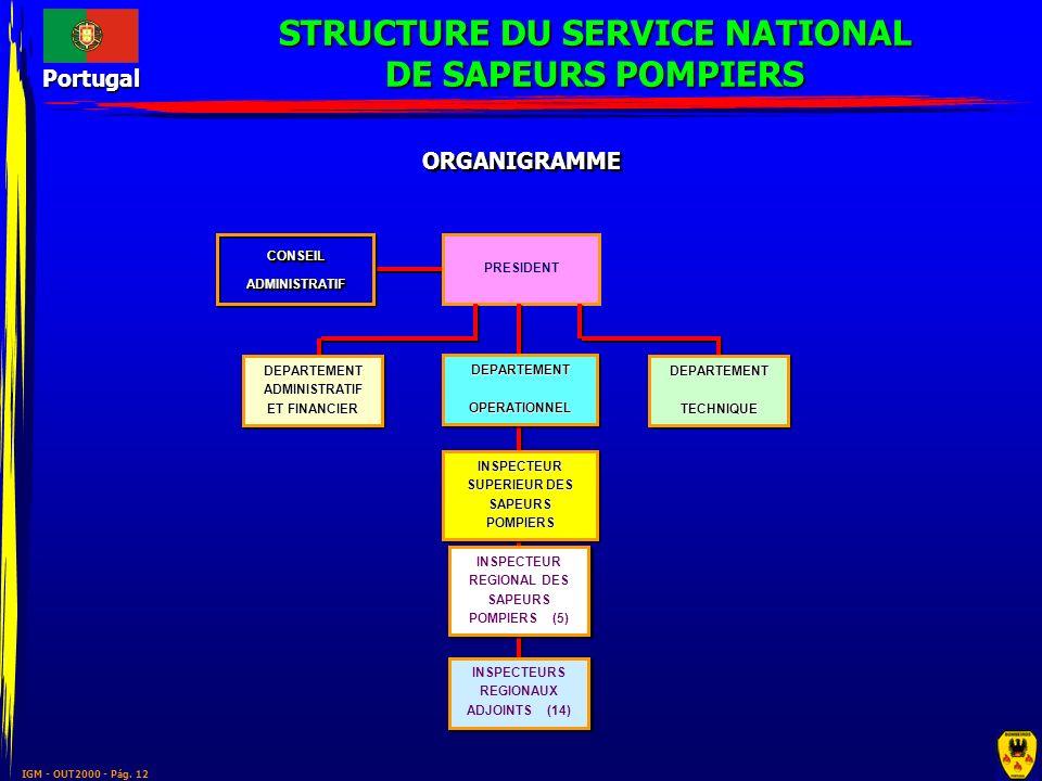 STRUCTURE DU SERVICE NATIONAL DE SAPEURS POMPIERS