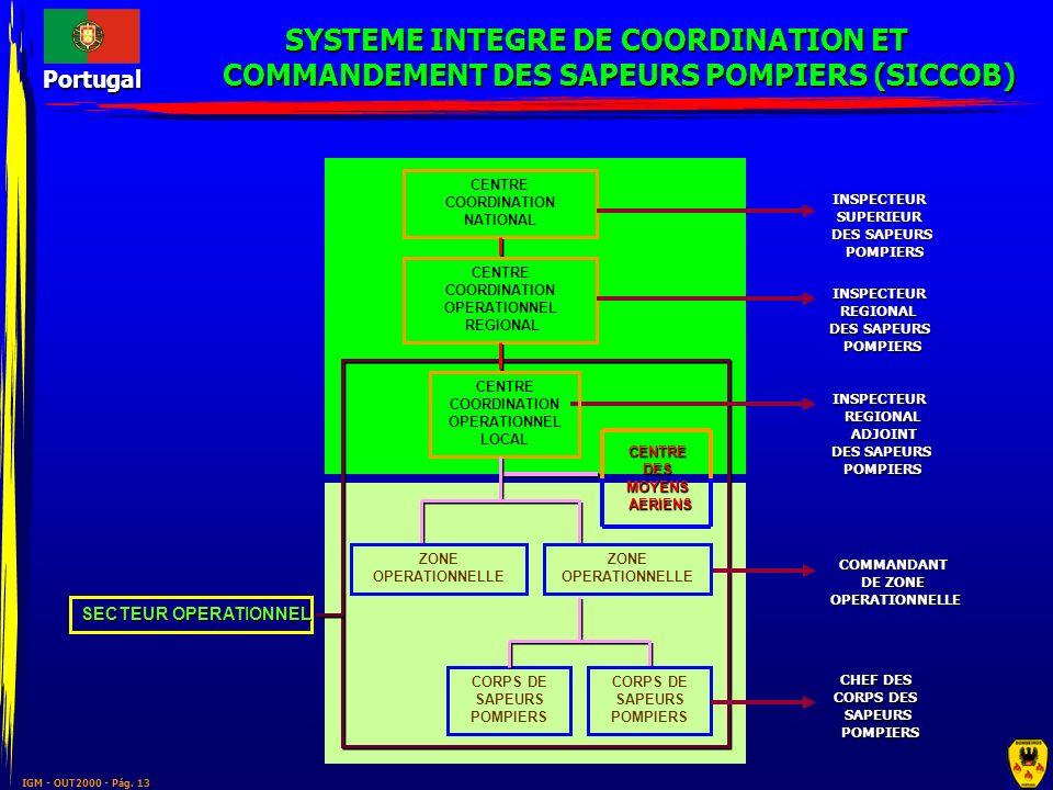 SYSTEME INTEGRE DE COORDINATION ET COMMANDEMENT DES SAPEURS POMPIERS (SICCOB)