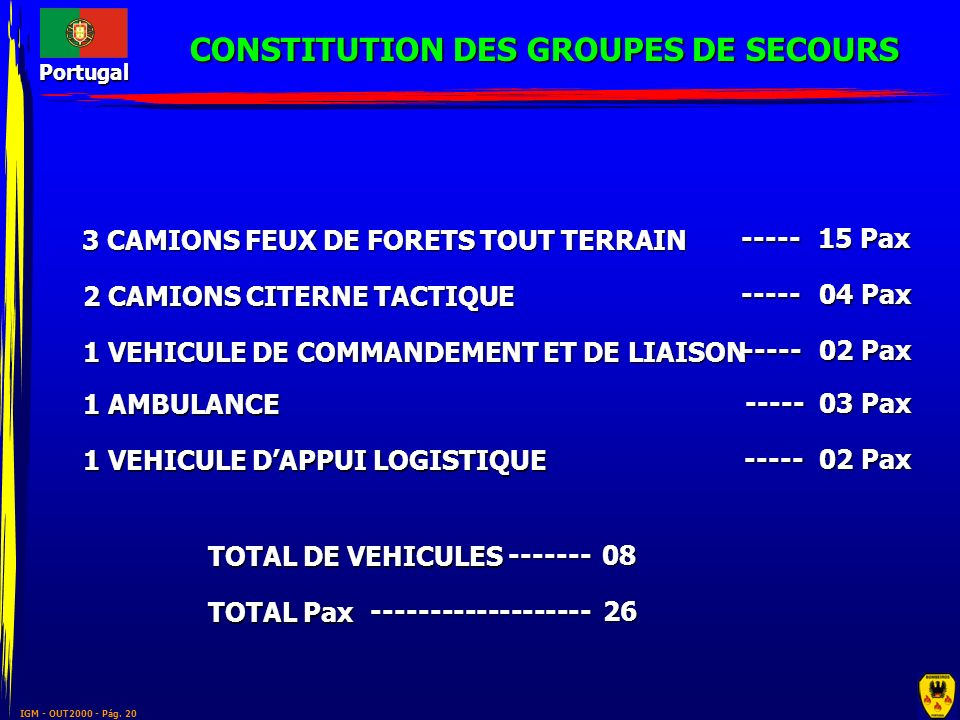 CONSTITUTION DES GROUPES DE SECOURS