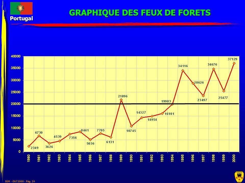 GRAPHIQUE DES FEUX DE FORETS