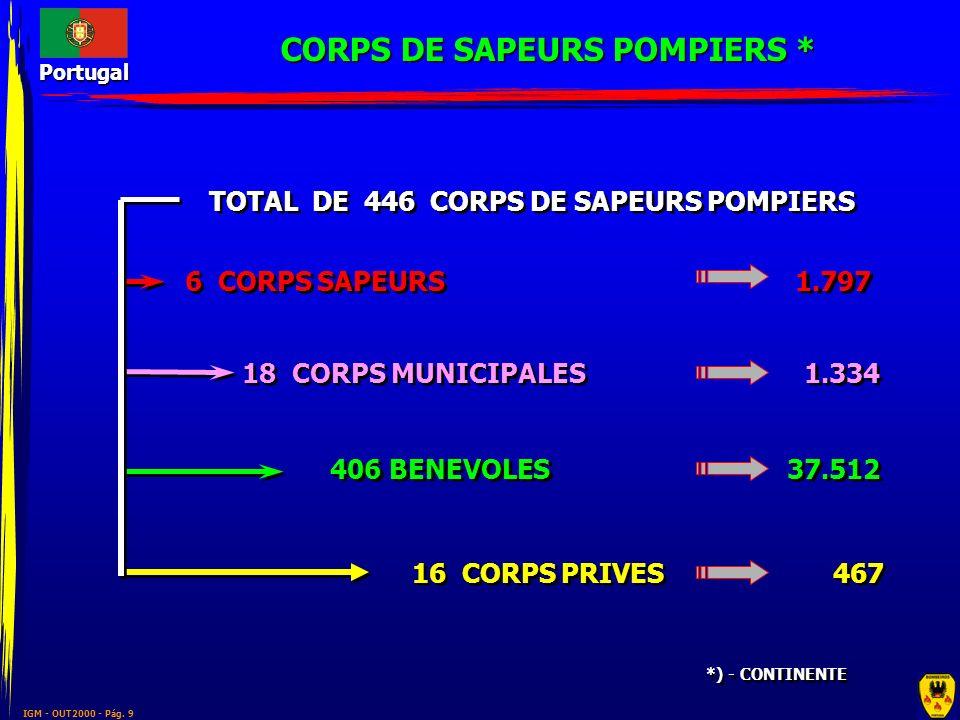 CORPS DE SAPEURS POMPIERS * TOTAL DE 446 CORPS DE SAPEURS POMPIERS
