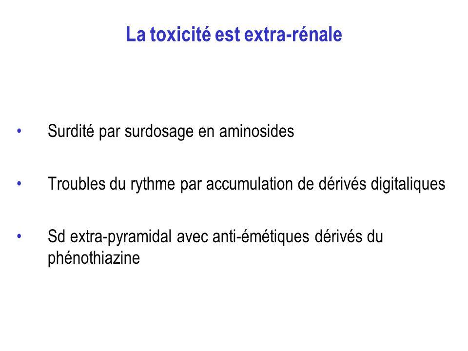 La toxicité est extra-rénale