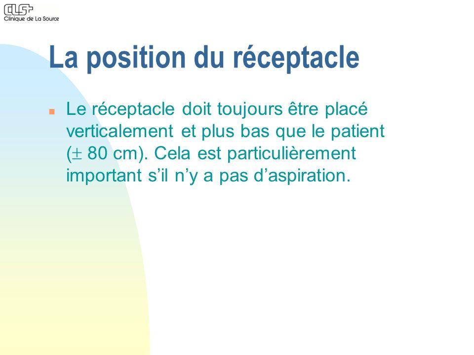 La position du réceptacle