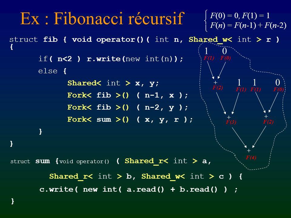 Ex : Fibonacci récursif