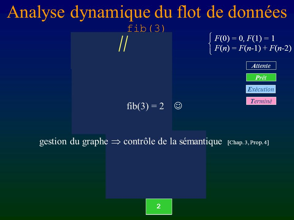 Analyse dynamique du flot de données fib(3)