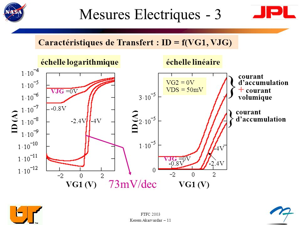 } } Mesures Electriques - 3 73mV/dec + courant volumique