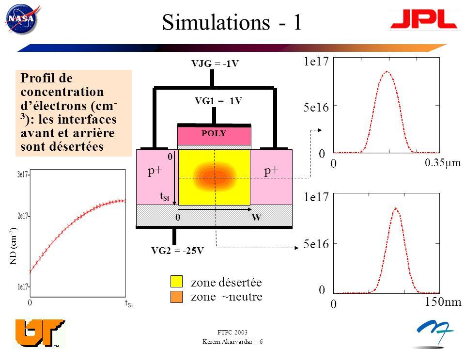 Simulations - 1 1e17. 5e16. VJG = -1V. Profil de concentration d'électrons (cm-3): les interfaces avant et arrière sont désertées.