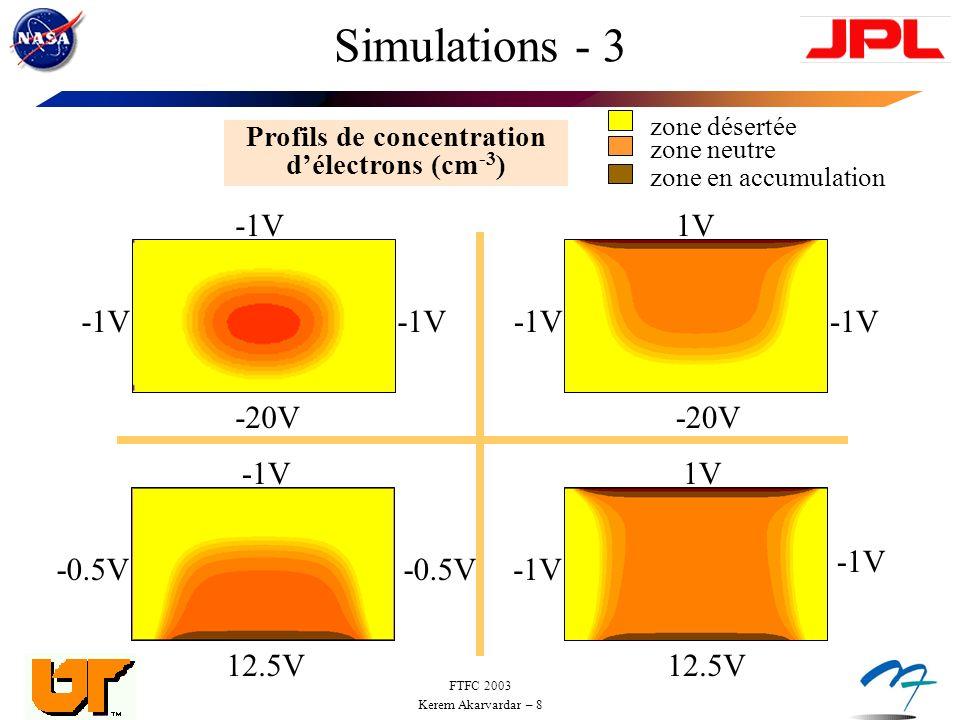 Profils de concentration d'électrons (cm-3)