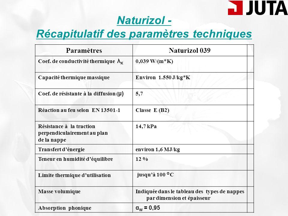 Naturizol - Récapitulatif des paramètres techniques