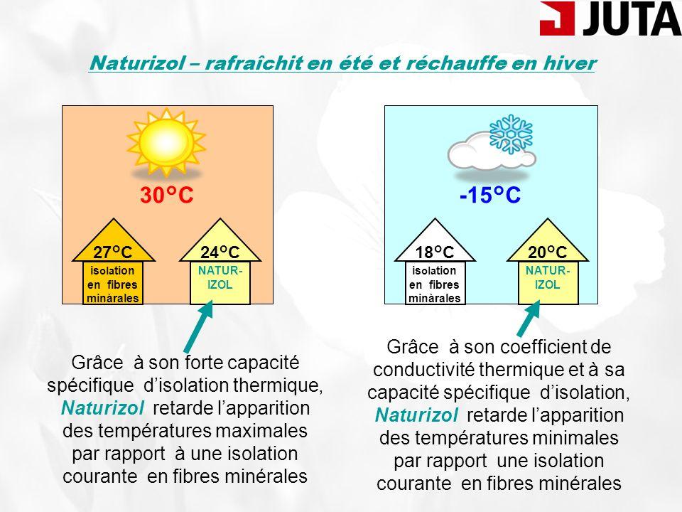 Naturizol – rafraîchit en été et réchauffe en hiver