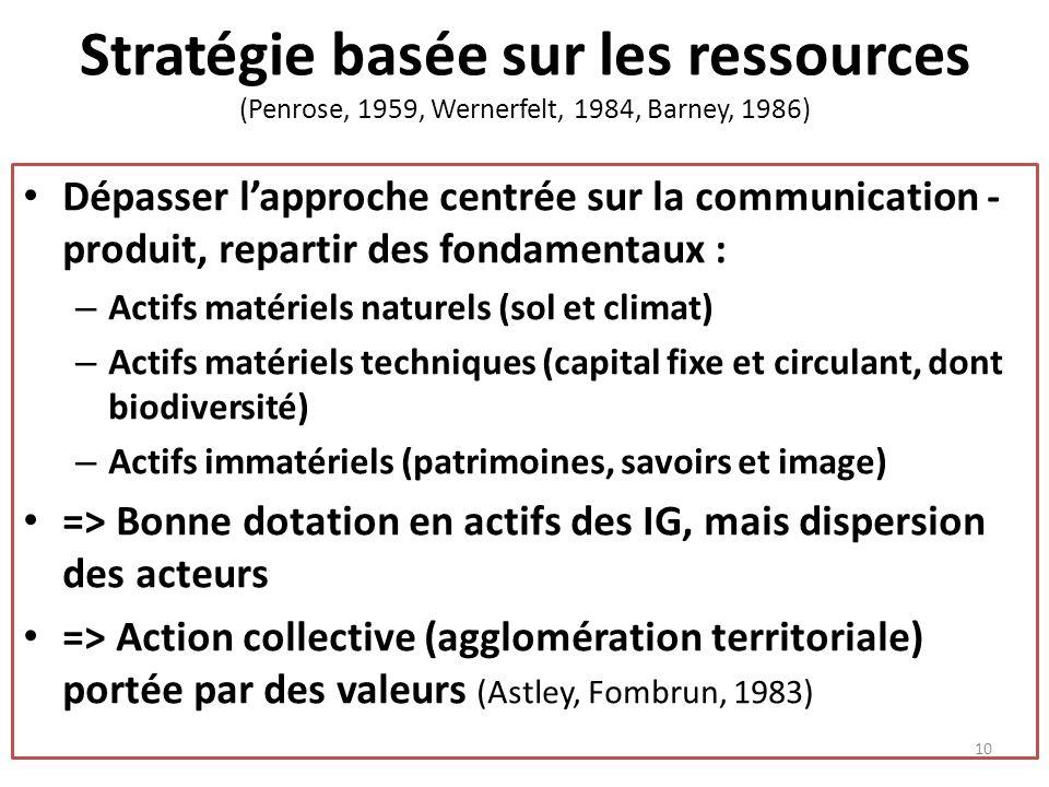 Stratégie basée sur les ressources (Penrose, 1959, Wernerfelt, 1984, Barney, 1986)