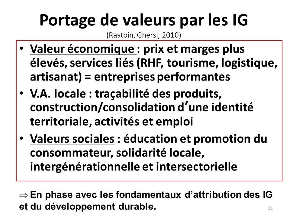 Portage de valeurs par les IG (Rastoin, Ghersi, 2010)