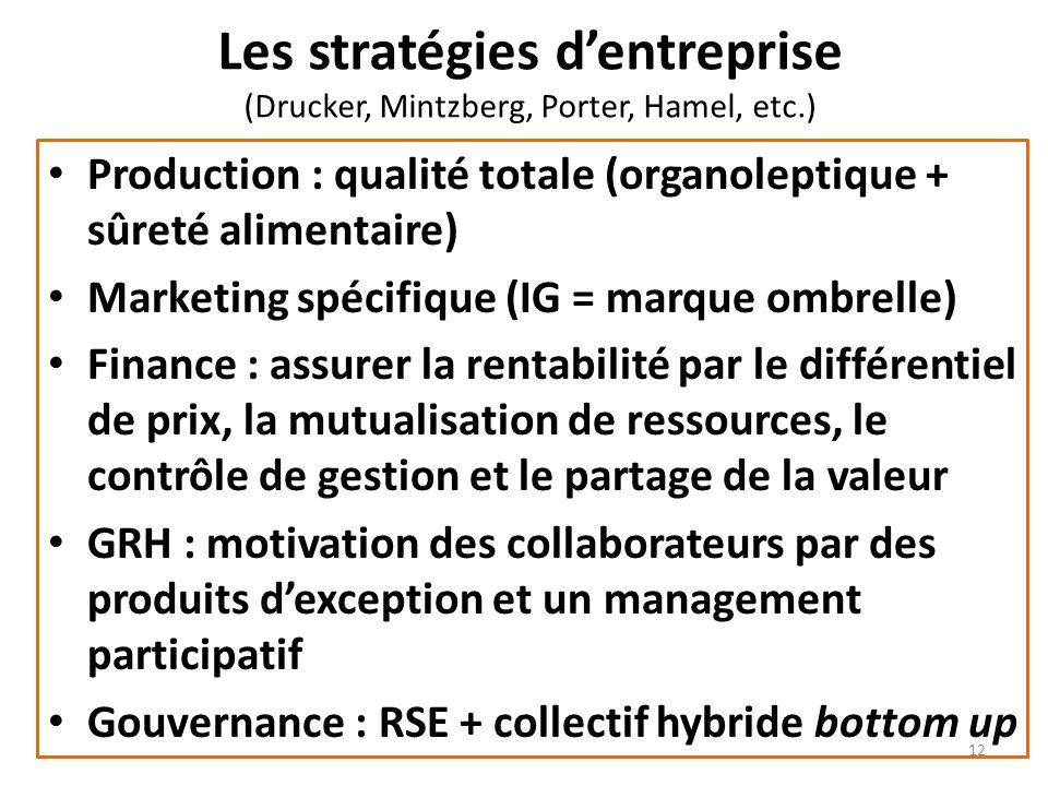 Les stratégies d'entreprise (Drucker, Mintzberg, Porter, Hamel, etc.)