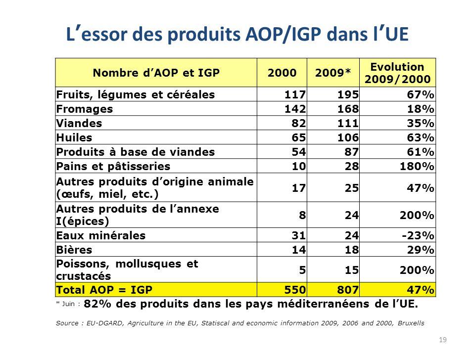 L'essor des produits AOP/IGP dans l'UE