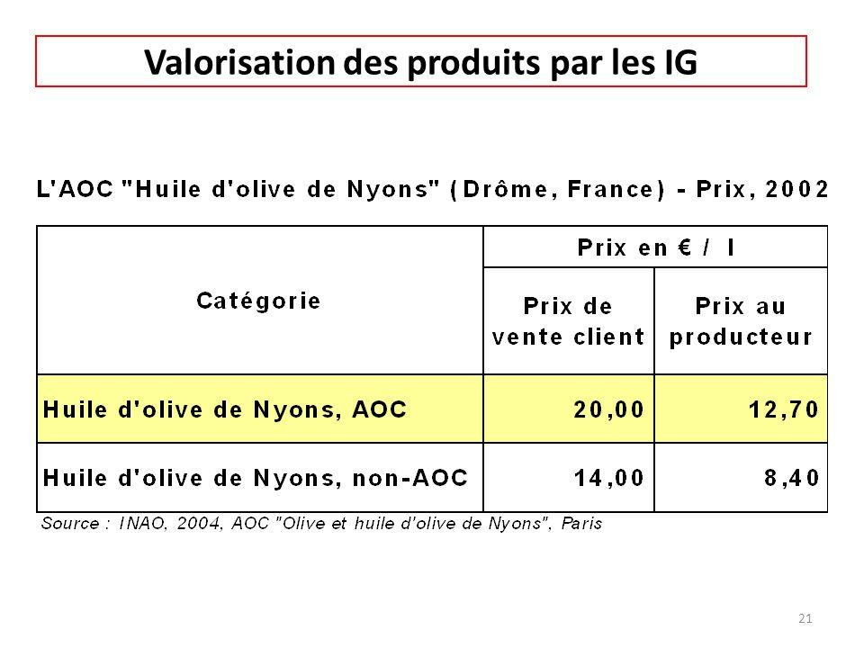 Valorisation des produits par les IG