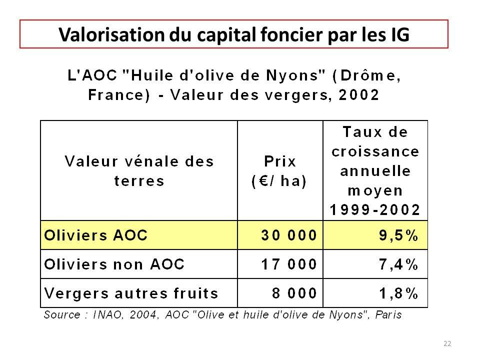 Valorisation du capital foncier par les IG